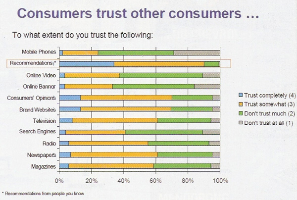 consumer trust other consumer, source: mix, p.6, No. 2009