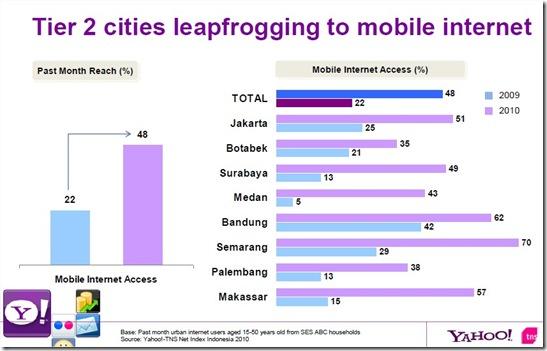 pertumbuhan pengguna internet dengan menggunakan mobile