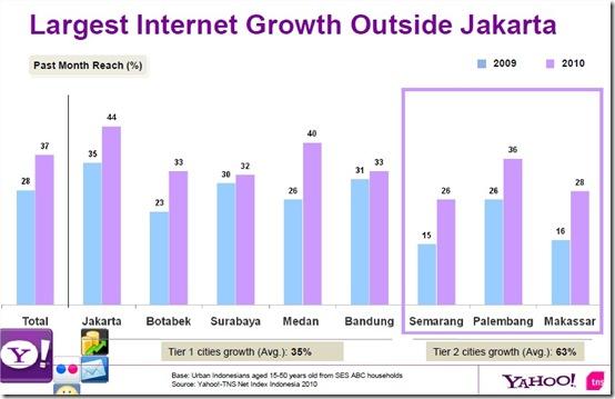 pertumbuhan pengguna Internet di luar Jakarta