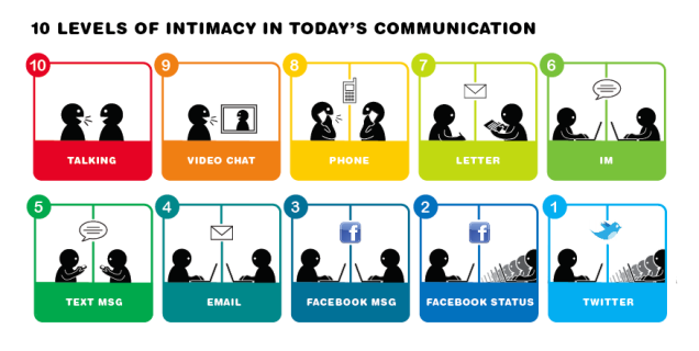 10 levels of intimacy in today's communication