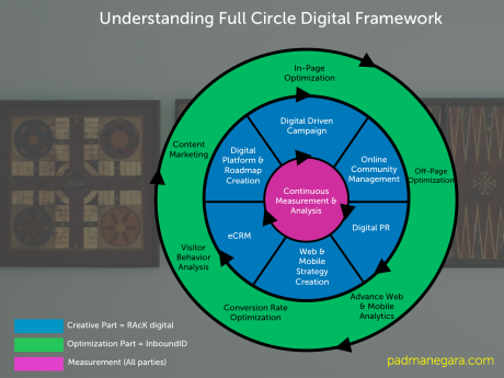 Full Circle Digital Framework