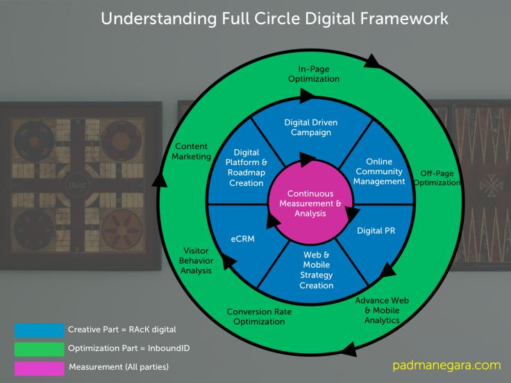 Full Circle Digital Framework