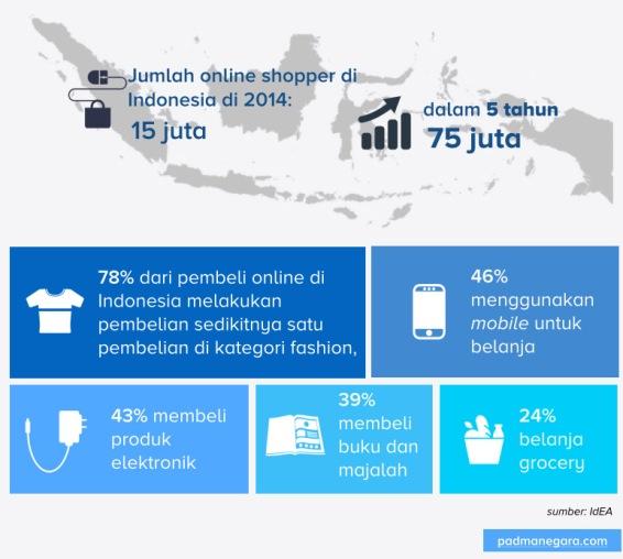 Sekilas data eCommerce di Indonesia menurut IdEA