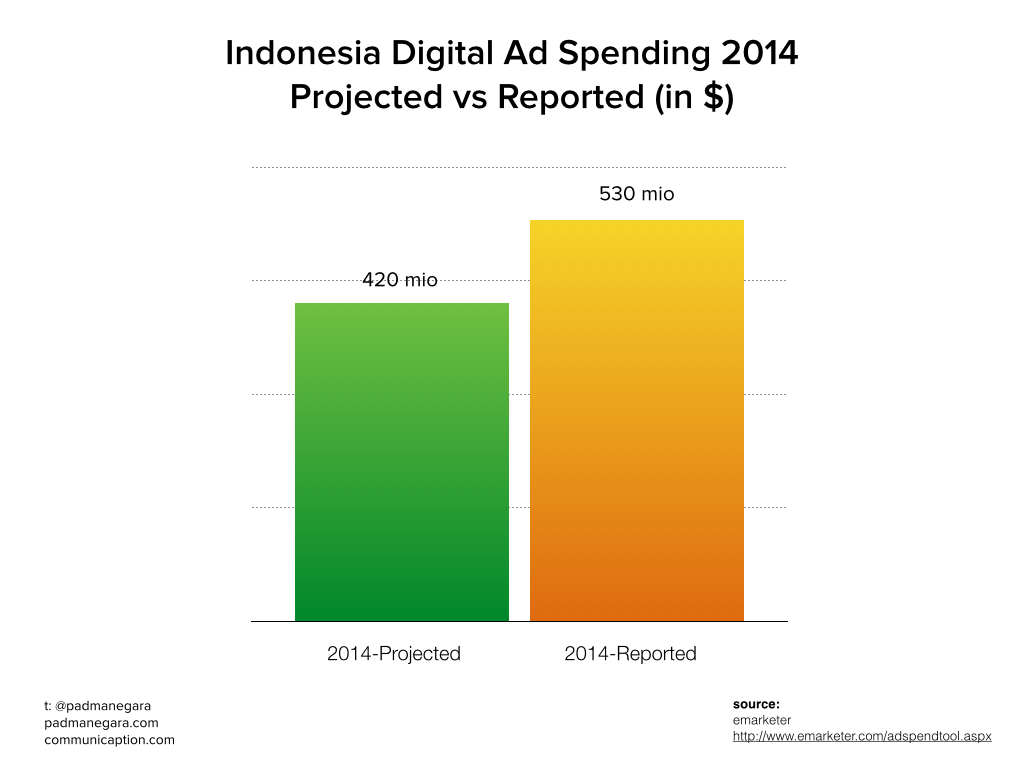 Digital Ad Spending 2014 Indonesia