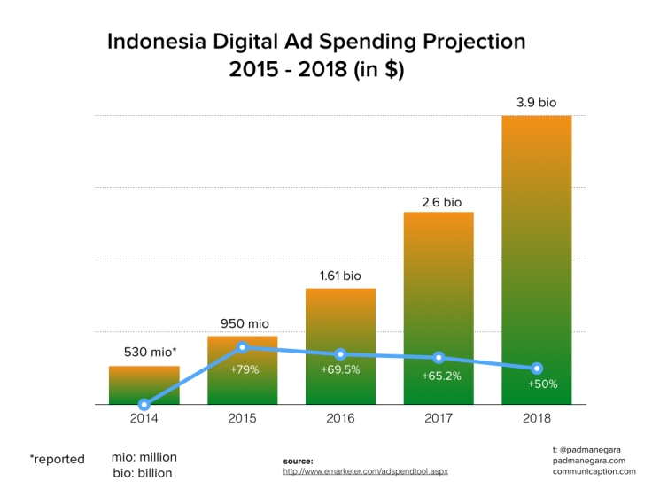 Digital Ad Spending Projection 2015 - 2018