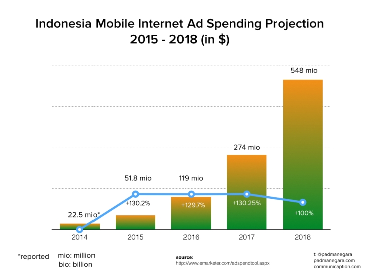 Digital Ad Spending Projection Indonesia 2015 - 018