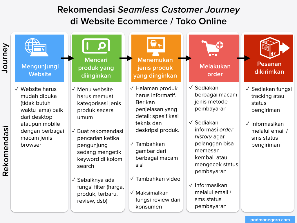 Rekomendasi Seamless Journey