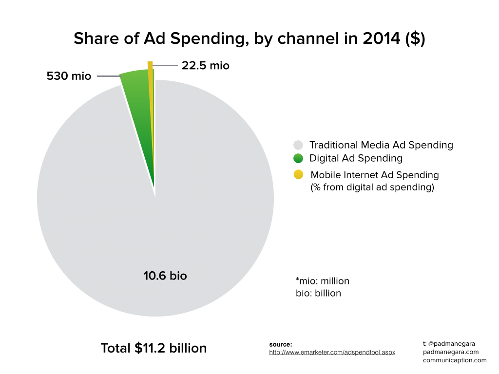 Share of Ad Spending Indonesia 2014