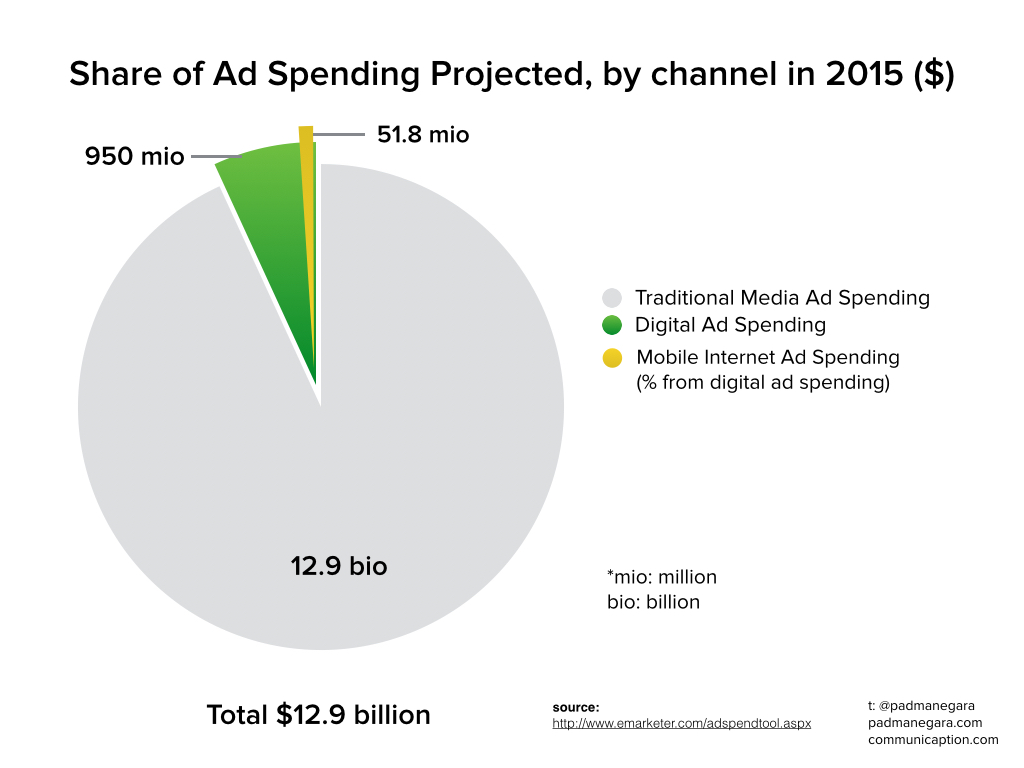 Share of Ad Spending - Projected Indonesia 2015